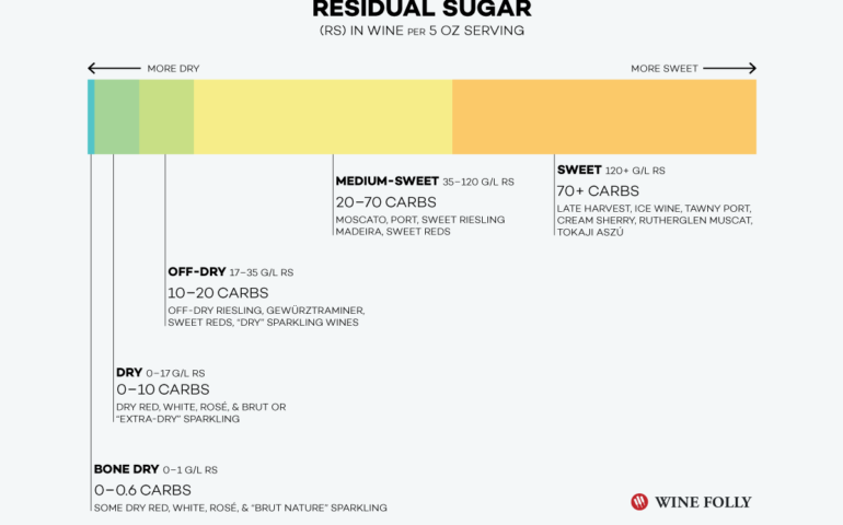 What is Residual Sugar in Wine?